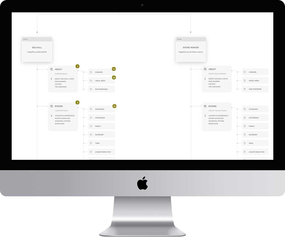 Sitemap - UX