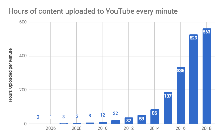 hours of content uploaded to youtube
